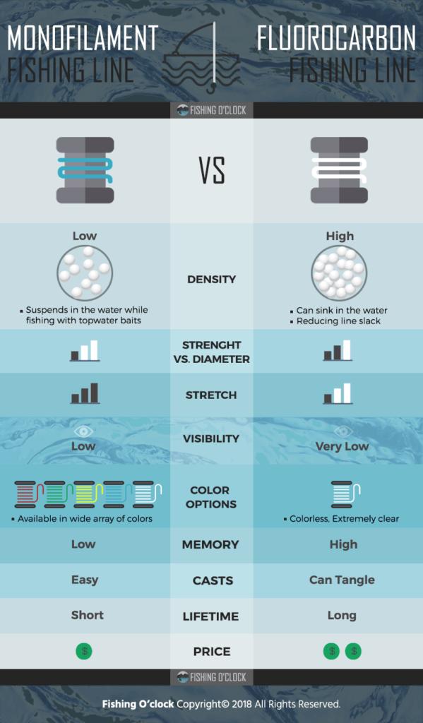 monofilament-vs-fluorocarbon-infographic