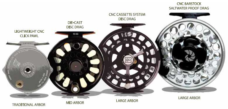 fly-reel-sizes
